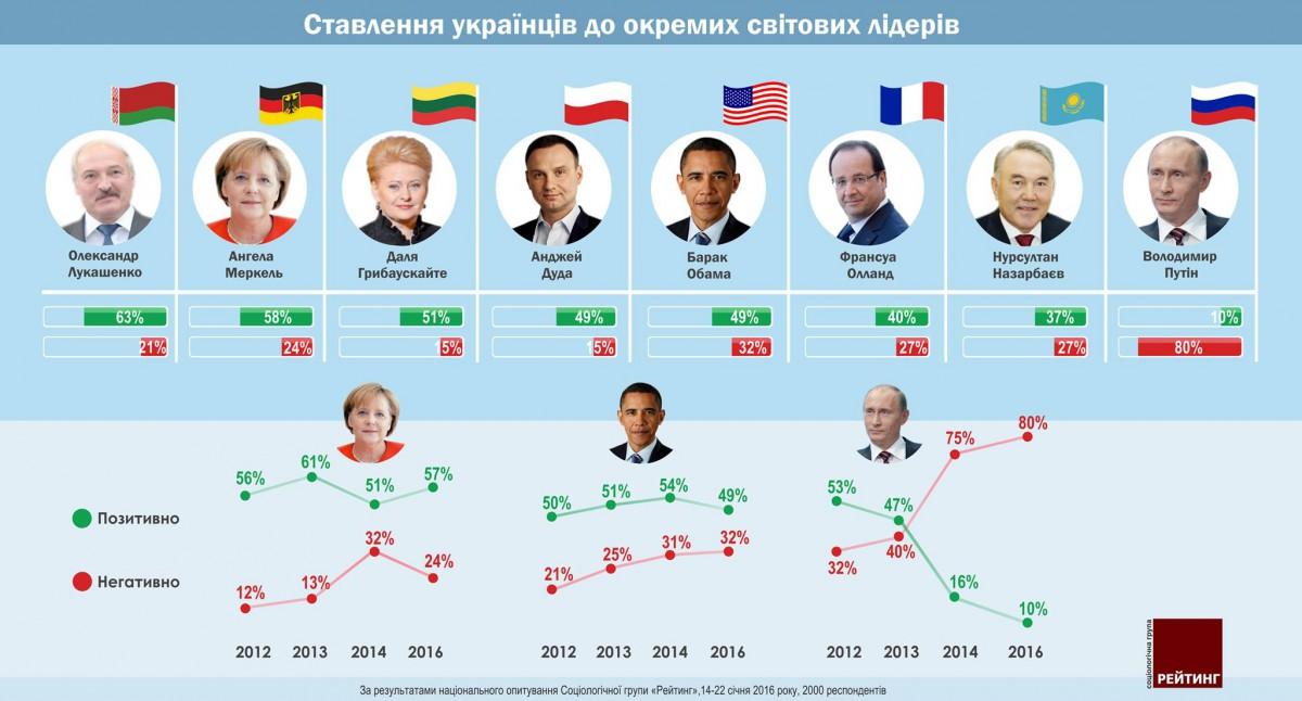 Украинцы лучше всего относятся кЛукашенко, Меркель иГрибаускайте