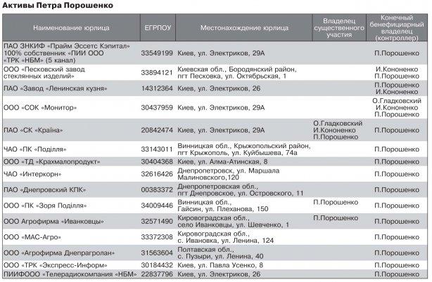 Передача втраст доли Президента вRoshen завершена— Советники Порошенко