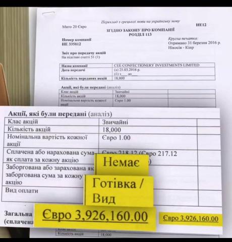 Фонд Порошенко вывел заграницу практически 4 млн. евро