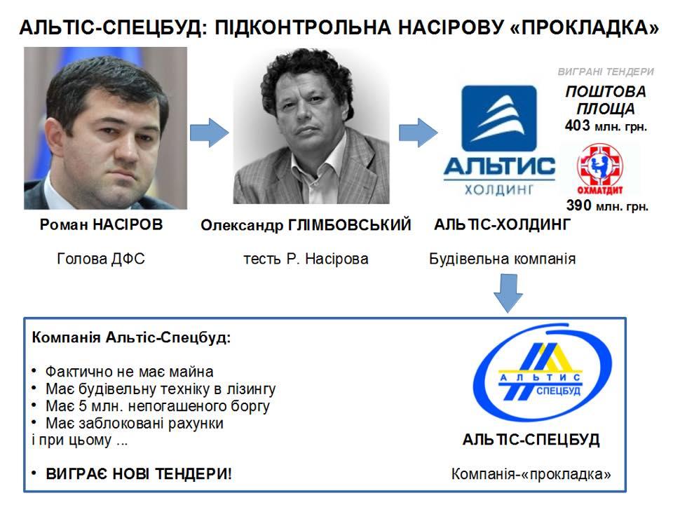 """Жена Насирова настаивает на снятии ареста с имущества: """"500 долларов мне было оставлено детективом – на жизнь"""" - Цензор.НЕТ 7567"""