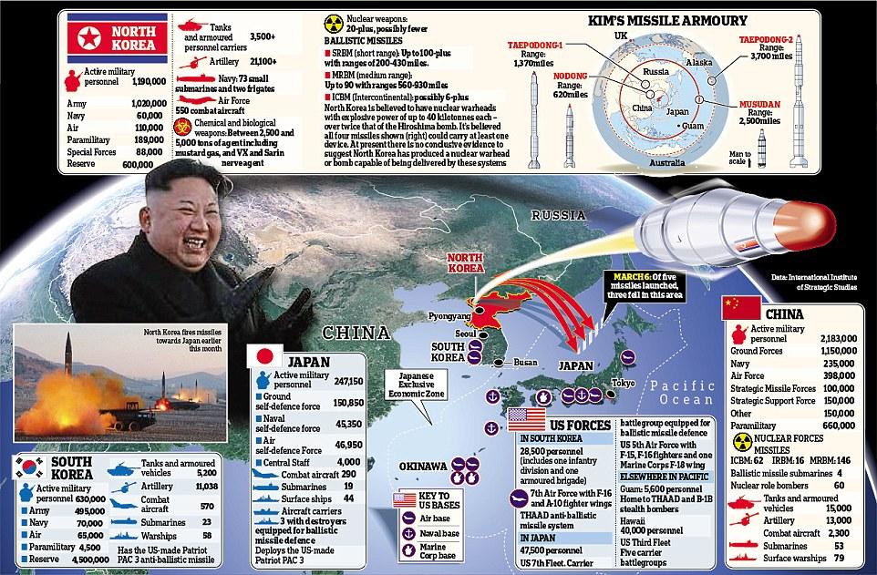 Тиллерсон: Терпение исчерпано, решение ядерной проблемы КНДР может быть военным