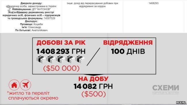 Антонов в нынешнем году  заработал 22,7 млн грн чистой прибыли
