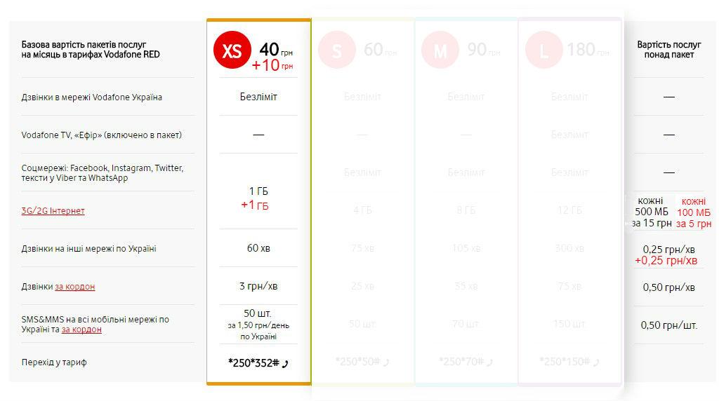 Vodafone поднимет тарифы намобильную связь