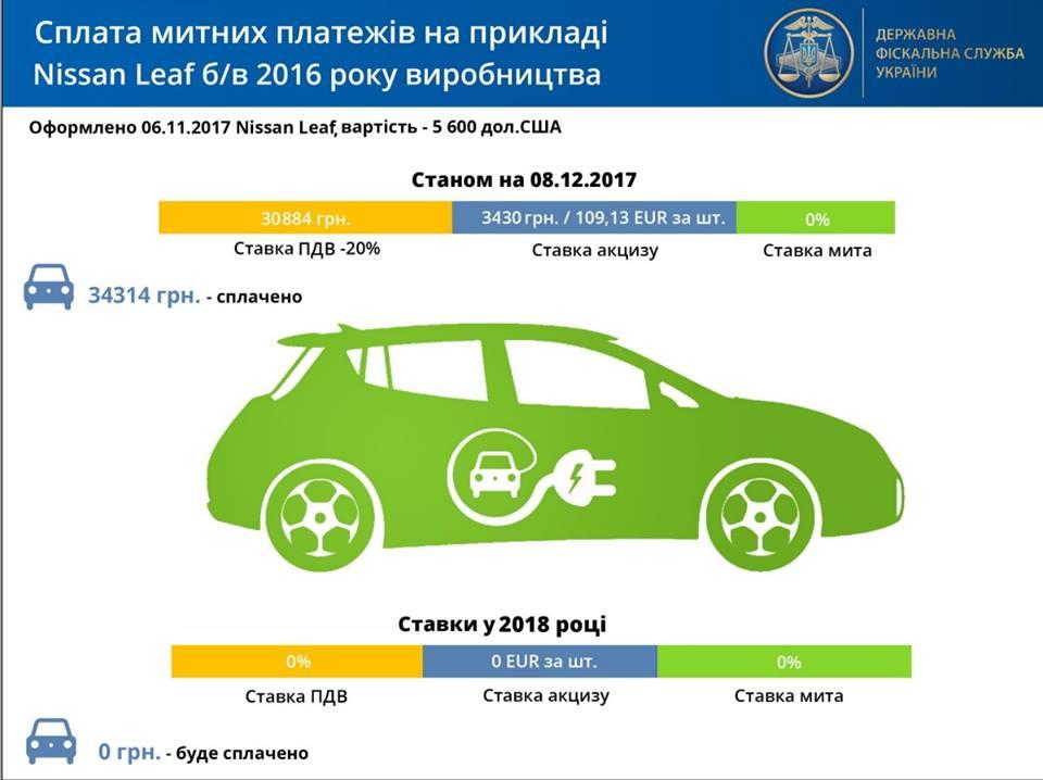 Импорт электромобилей в Украинское государство кноябрю превысил прошлогодний показатель