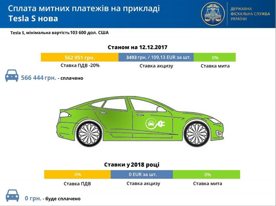 Импорт электромобилей всамом начале года вырос на13%