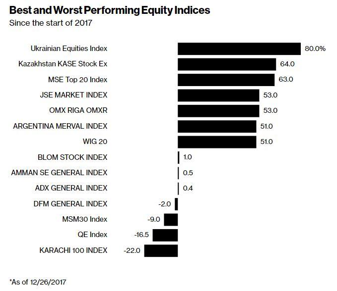 Bloomberg оценил рост фондовых индексов в2017-м: Украина впереди