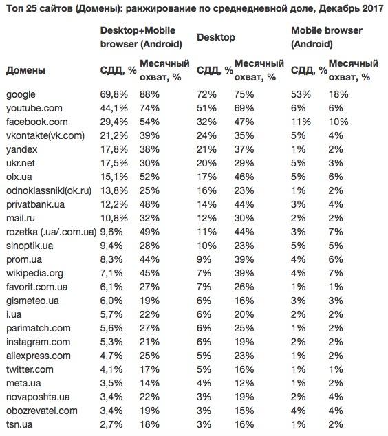 Запрещенный вгосударстве Украина «Вконтакте» попал втоп известных интернет-ресурсов