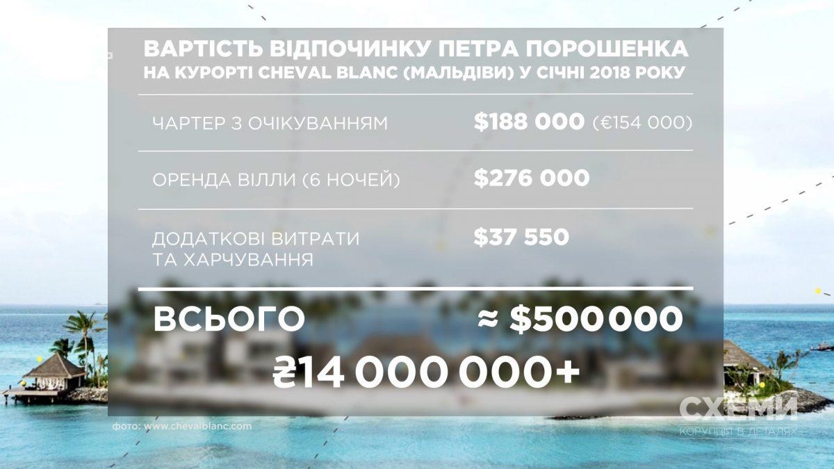 Порошенко наМальдивах арендовал отдельный остров за $500 тыс