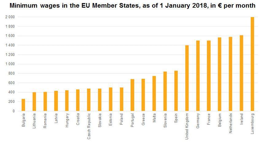 Минимальная заработная плата вЕС: опубликован размер заработков в различных государствах