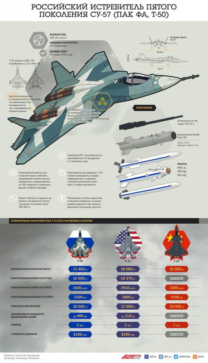 «Покойся с миром»: в США «похоронили» новейшие российские Су-57