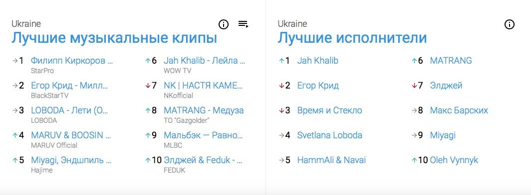 Киркоров и Крид: YouTube показал, какую музыку слушают украинцы